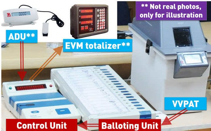 Image result for vvpat