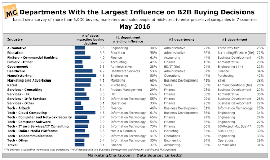 Influential B2B Departments By Industry - CHART