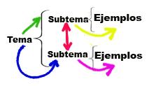 Caracteristicas Del Cuadro Sinoptico