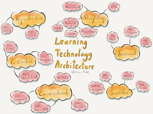 An Architecture for Learning Technology