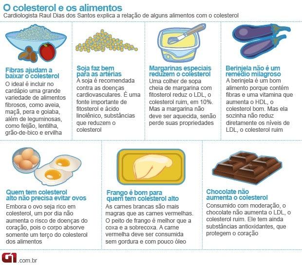 info colesterol (Foto: arte / G1)
