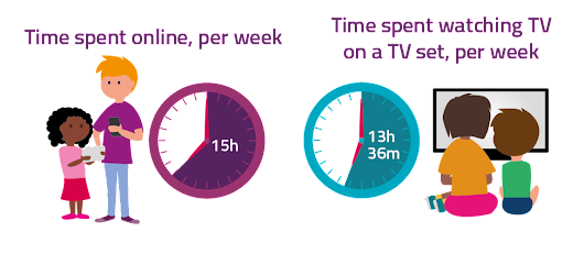 Online overtakes TV as kids' top pastime - Ofcom