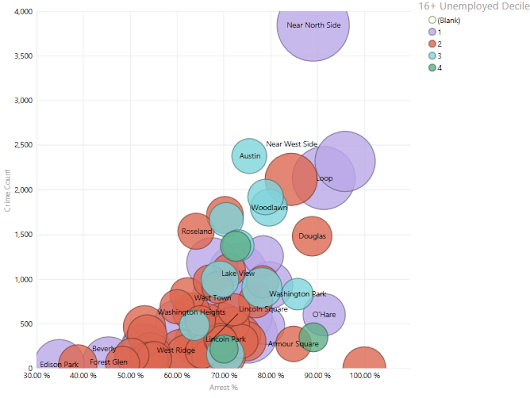 Understanding and Using Scatter Charts - One of the Most Powerful Data Visualization Tools