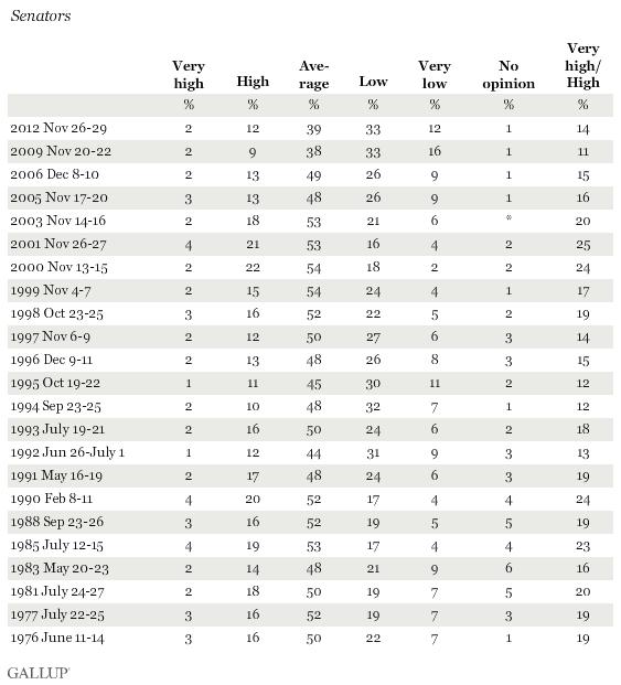 Trend: Honesty and Ethics of Senators