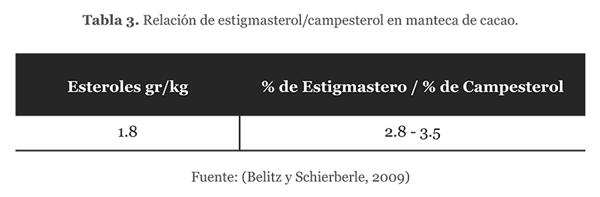 Relación de estigmasterol/campesterol en manteca de cacao