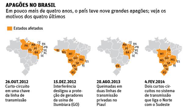 Apagoes no Brasil