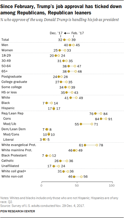 Since February, Trump's job approval has ticked down among Republicans, Republican leaners