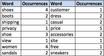 keyword-occurrences-chart