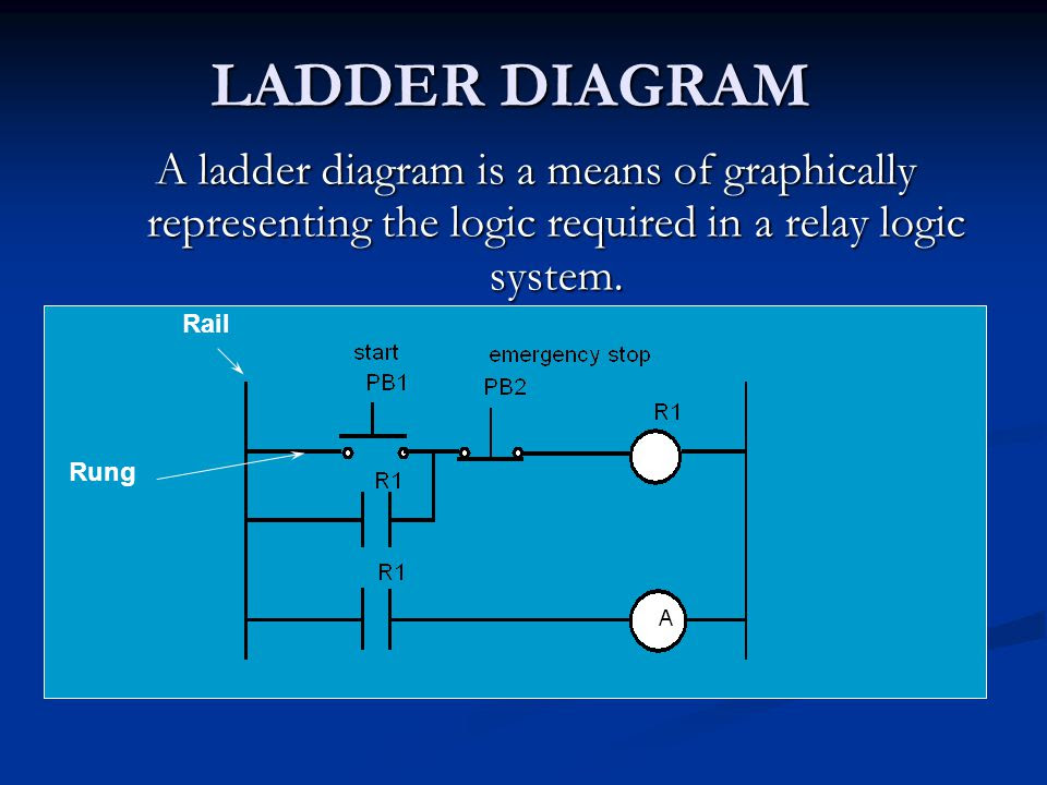 Ladder Diagram A Ladder Diagram Is A Means Of Graphically Representing The Logic Required In A Relay Logic System Rail Rung Ppt Video Online Download