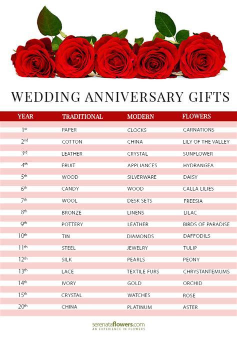 Wedding Anniversary Gifts by Year   PollenNation