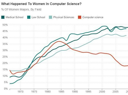 When Women Stopped Coding