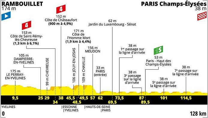 2020 Tour De France Route Presentation Live Stream Results