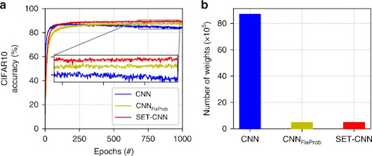 Scalable training of artificial neural networks with adaptive sparse connectivity inspired by network science | Nature Communications