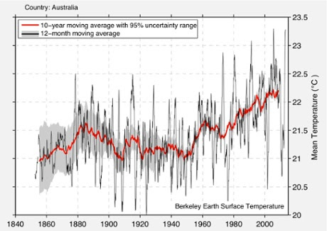 A chart showing Australia's warming trend from the Berkeley Earth project