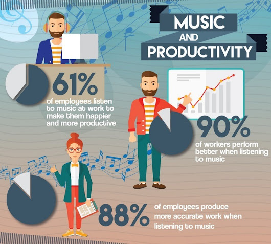 Whistle While You Work: Impact of Music on Productivity [Infographic]