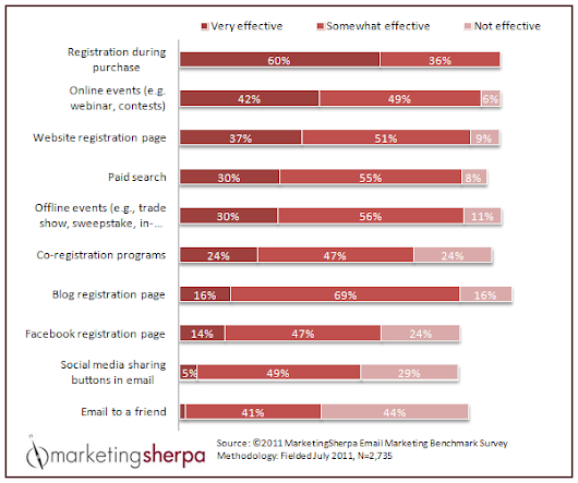 Marketing Research Chart: Capture subscribers with top list building tactics