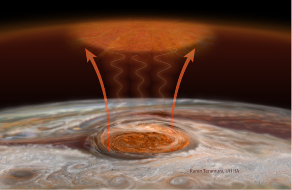 This illustration shows how a combination of gravity and acoustic waves transfers heat above the Great Red Spot to Jupiter's upper atmosphere.
