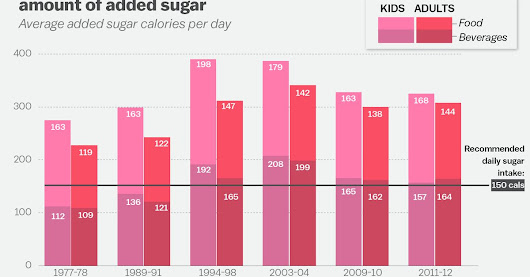 It's easy to become obese in America. These 7 charts explain why.