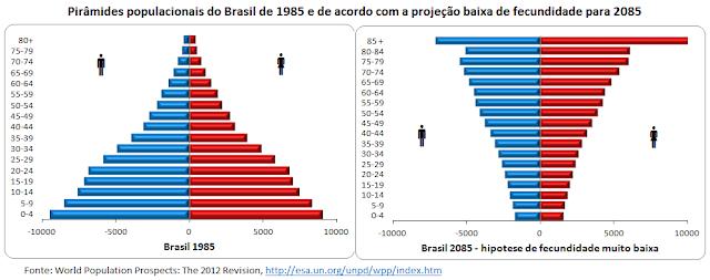 O envelhecimento brasileiro até 2085 na hipótese de fecundidade muito baixa