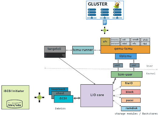 Gluster as Block Storage with qemu-tcmu