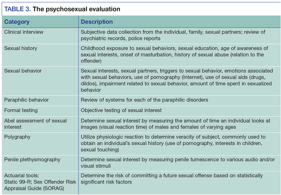 Dsm 5 And Paraphilias What Psychiatrists Need To Know Institute