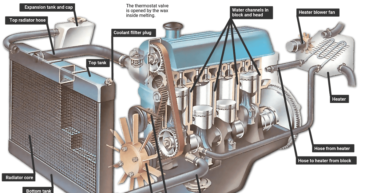 1995 Cadillac Deville Overflow Diagram