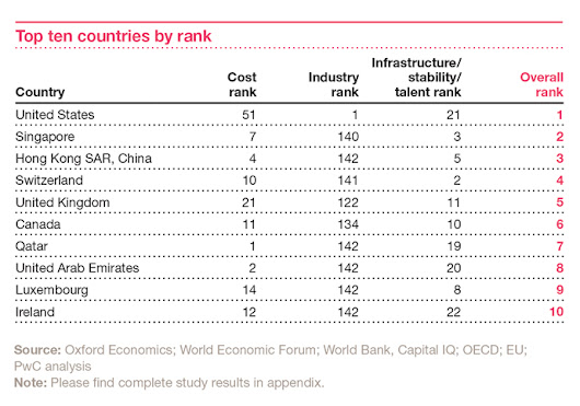 Manufacturing: US, Global Locations Ranked For Manufacturing Attractiveness: