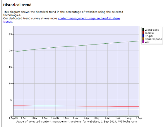"Stephen Cronin on Twitter: ""CMS trends over the last 12 months via @W3Techs -  """
