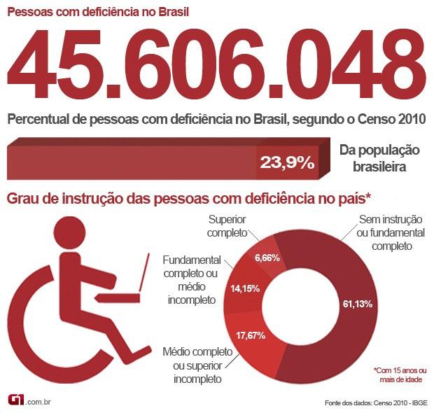 Infográfico das pessoas com deficiência no Brasil (Foto: Anderson Viegas/G1 MS)