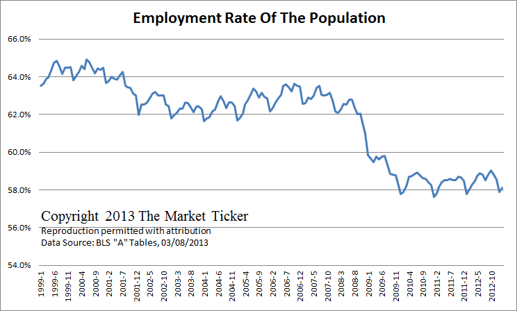 Employment Rate of the US Population