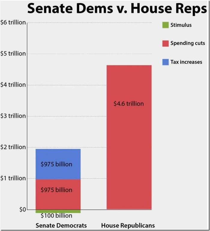 Dems vs Reps budget plans