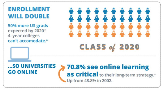 Infographic: Technology and the Transformation of Education
