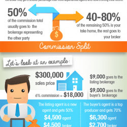how real estate agents make their money