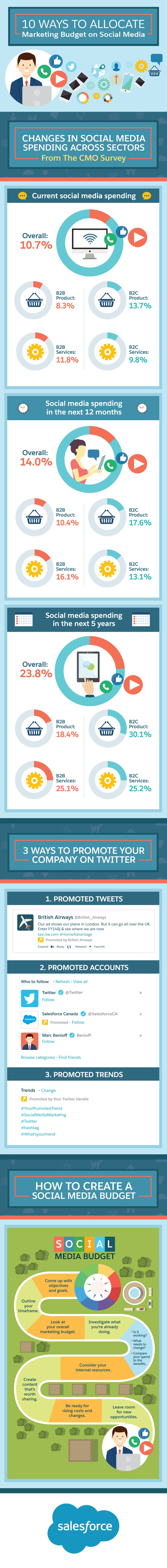 10 Ways to Use Your Marketing Budget to Advertise on Social Media - infographic