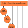 English Language Provision in Australia within the Global Context of ELT