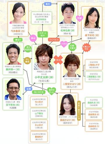 osozakino_himawari_chart