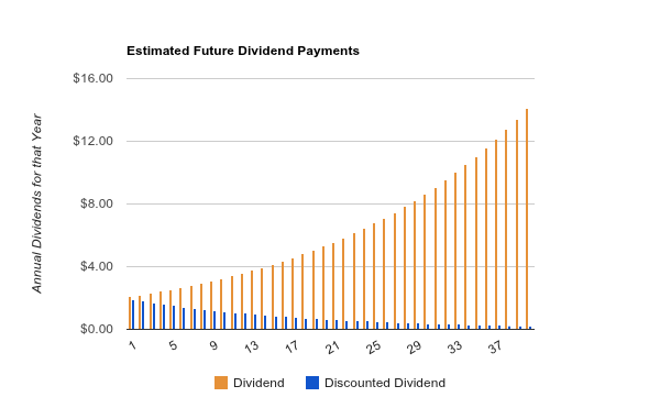 Dividend Discount Model Example