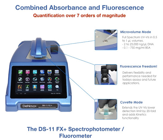 Combined Fluorescence and Absorbance quantification, new from DeNovix