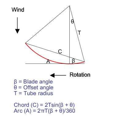 Wind turbine pipe blade calculation