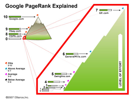 The end of Google PageRank ?