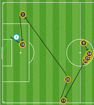 Sergio Aguero's opening goal started with City working the ball through midfield - see more analysis from our brilliant MATCH ZONE