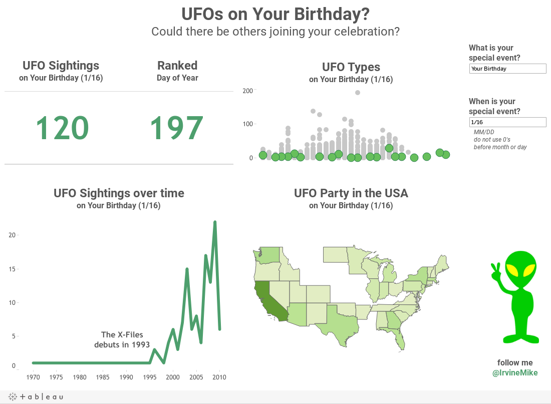 UFOs on Your Birthday?Could there be others joining your celebration?