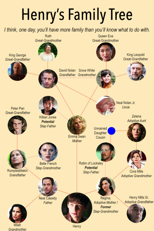 The 10 Weirdest 'Once Upon A Time' Family Tree