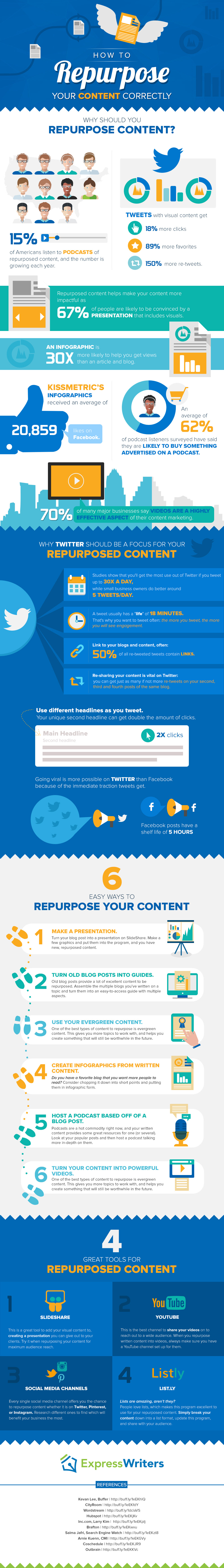 How To Reuse and Recycle Your Content To Attract New Visitors (Infographic)