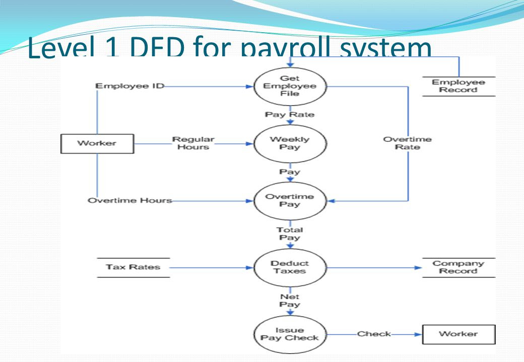Level+1+DFD+for+payroll+system
