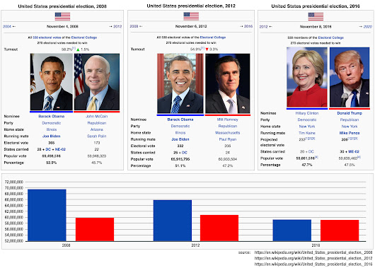 I made a chart showing the popular vote turnout in 2008, 2012 and 2016. - Imgur