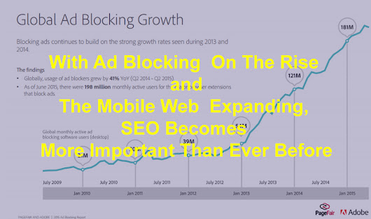 With Ad Blocking On The Rise and The Mobile Web Expanding, SEO Becomes More Important Than Ever Before