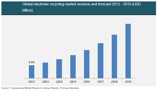 Global Electronic Recycling Market- Industry Analysis, Size, Share, Trends & Forecast 2013-2019