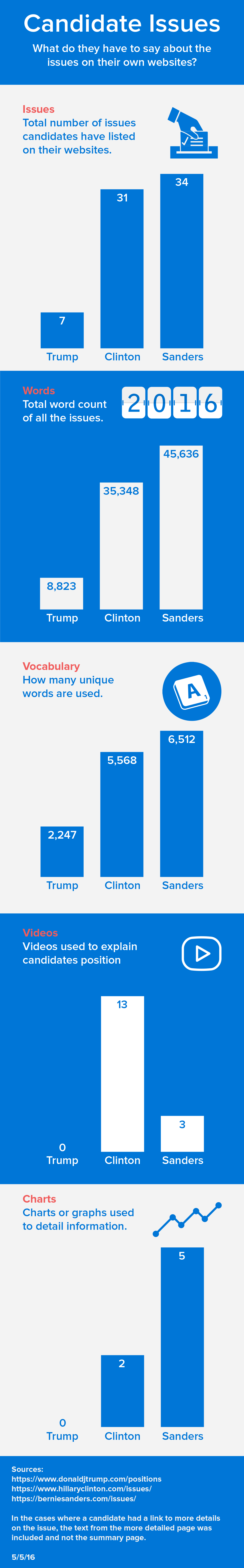 2016 Presidential Candidates — analysis of their issues on their websites and word usage