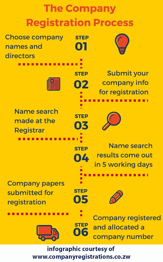 INFORGRAPHIC: The company registration process - Company Registrations in Zimbabwe